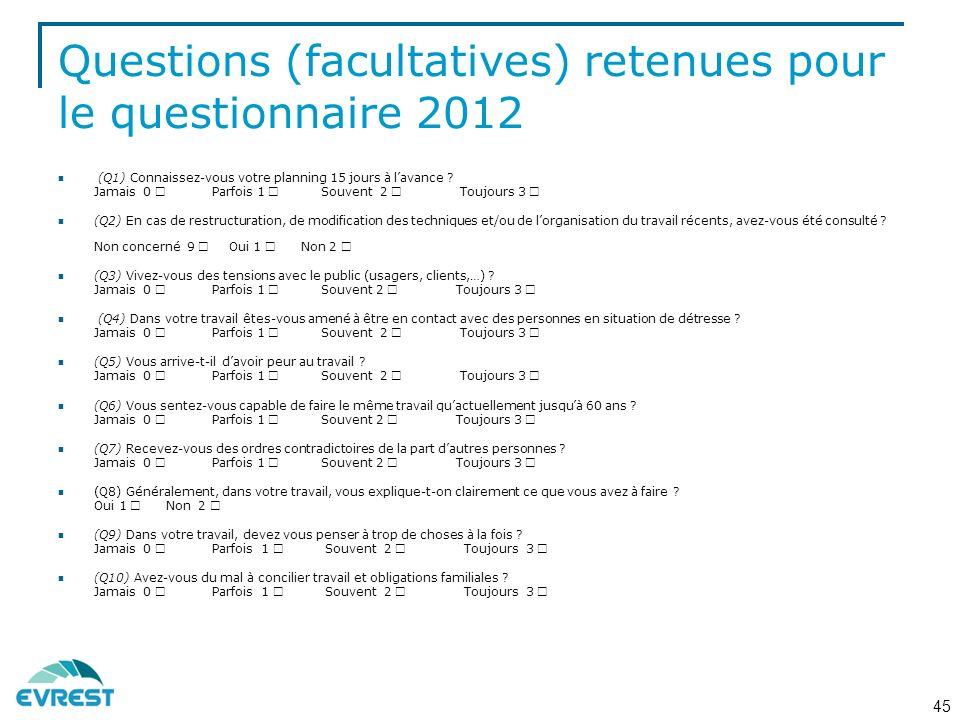 Questions (facultatives) retenues pour le questionnaire 2012 (Q1) Connaissez-vous votre planning 15 jours à lavance .