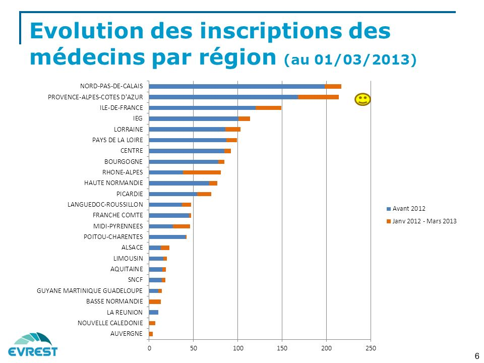 Etat des lieux du dispositif Evrest : nb de fiches 10p Evrest saisies (2011 + 2012) (avant réattribution des salariés IEG et SNCF dans leurs régions respectives) 7