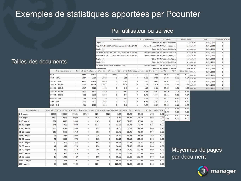 Exemples de statistiques apportées par Pcounter Par utilisateur ou service Tailles des documents Moyennes de pages par document
