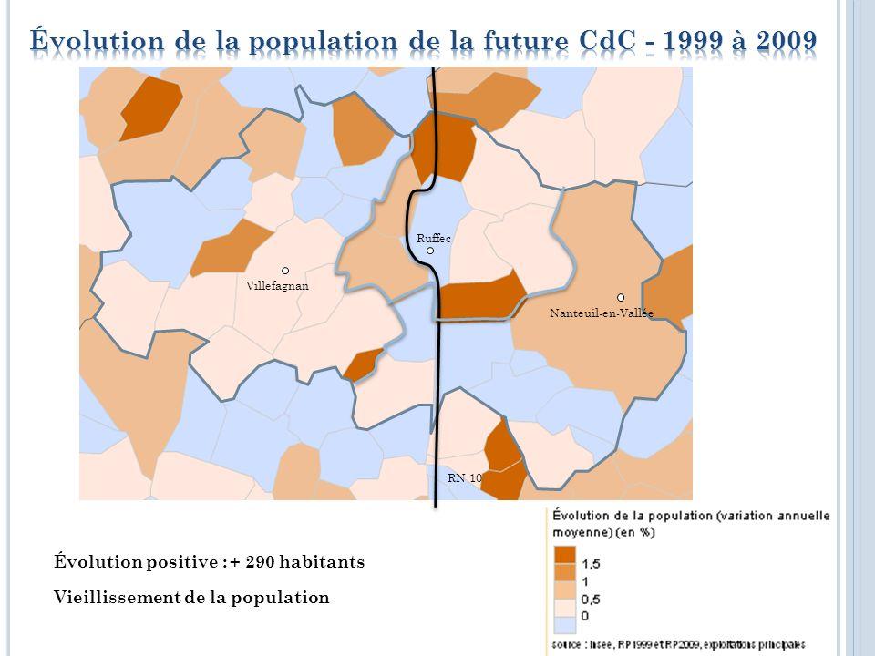 Population totale : 14 500 habitants Canton de Ruffec : 8 750 habitants - 60 % Canton de Villefagnan : 5 750 habitants - 40 % RN 10 Nanteuil-en-Vallée