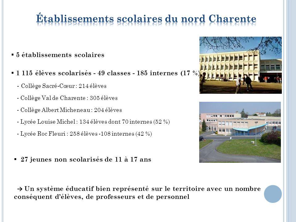 Niveau de diplôme faible en Nord Charente : les ¾ ont au plus le niveau Bac