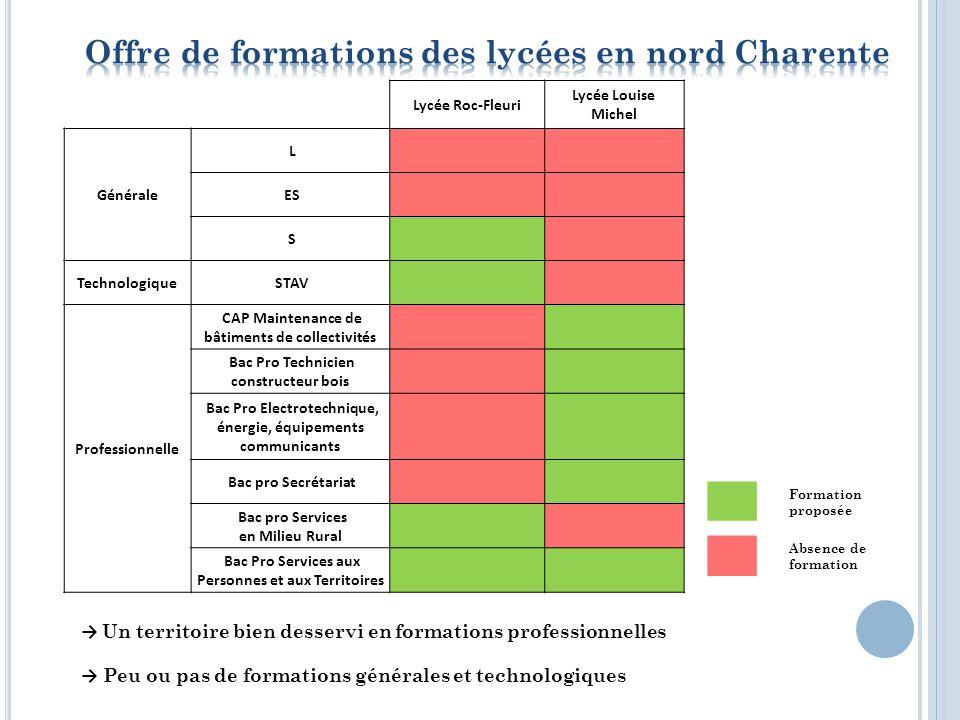 5 établissements scolaires 1 115 élèves scolarisés - 49 classes - 185 internes (17 %) - Collège Sacré-Cœur : 214 élèves - Collège Val de Charente : 305 élèves - Collège Albert Micheneau : 204 élèves - Lycée Louise Michel : 134 élèves dont 70 internes (52 %) - Lycée Roc Fleuri : 258 élèves -108 internes (42 %) 27 jeunes non scolarisés de 11 à 17 ans Un système éducatif bien représenté sur le territoire avec un nombre conséquent délèves, de professeurs et de personnel