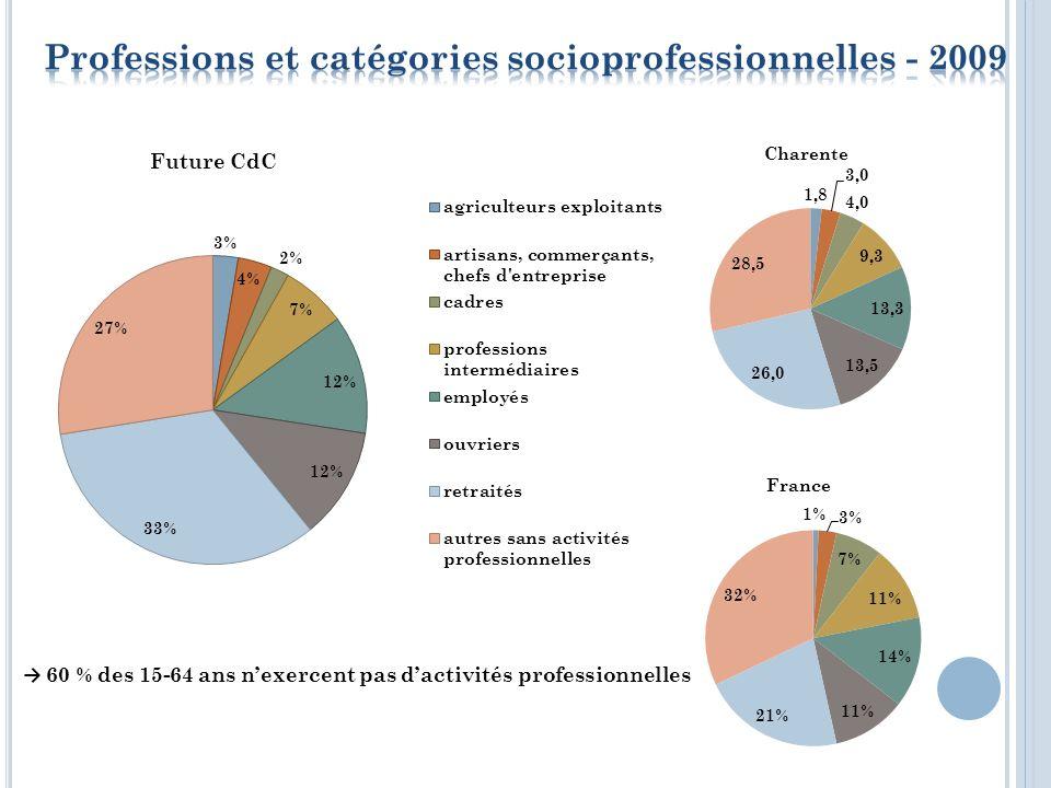 RN10 Taux de chômage : 11,6 % - 11,4 % en Charente Chômage plus élevé à lest et à louest Près de 30 % de ménages allocataires des minimas sociaux Quel emploi pour les jeunes de demain
