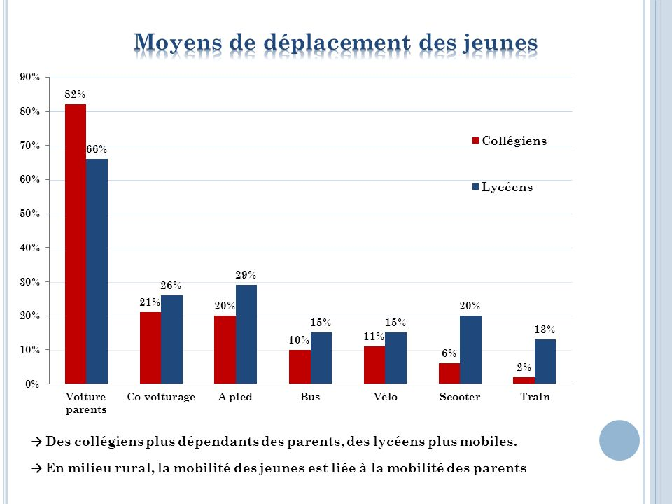 Rurabus Déplacement : 4,50 / trajet Territoire : 3 CdC Emmaüs : Mobs solidaires 10 véhicules 3 / jour - 4 mois maximum BSR obligatoire Covoiturage http://www.covoiturage16.com/ Taxi 3 à Ruffec 1 à Villefagnan Pass Charente transport pour les 6-18 ans : 60