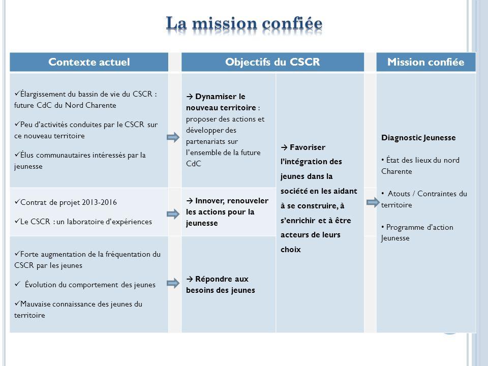 Intervention du CSCR dans les établissements Information sur les dispositifs de transport existants pour les jeunes Rubrique « Jeunes » sur les sites Internet