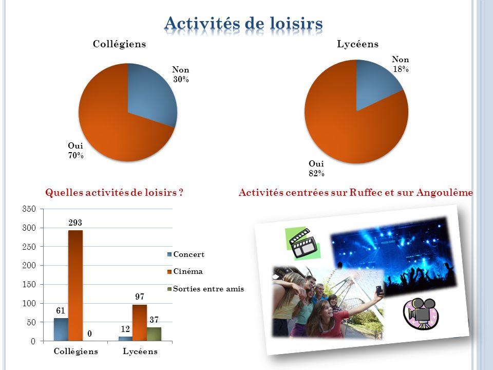 Activités centrées sur RuffecQuelles activités culturelles