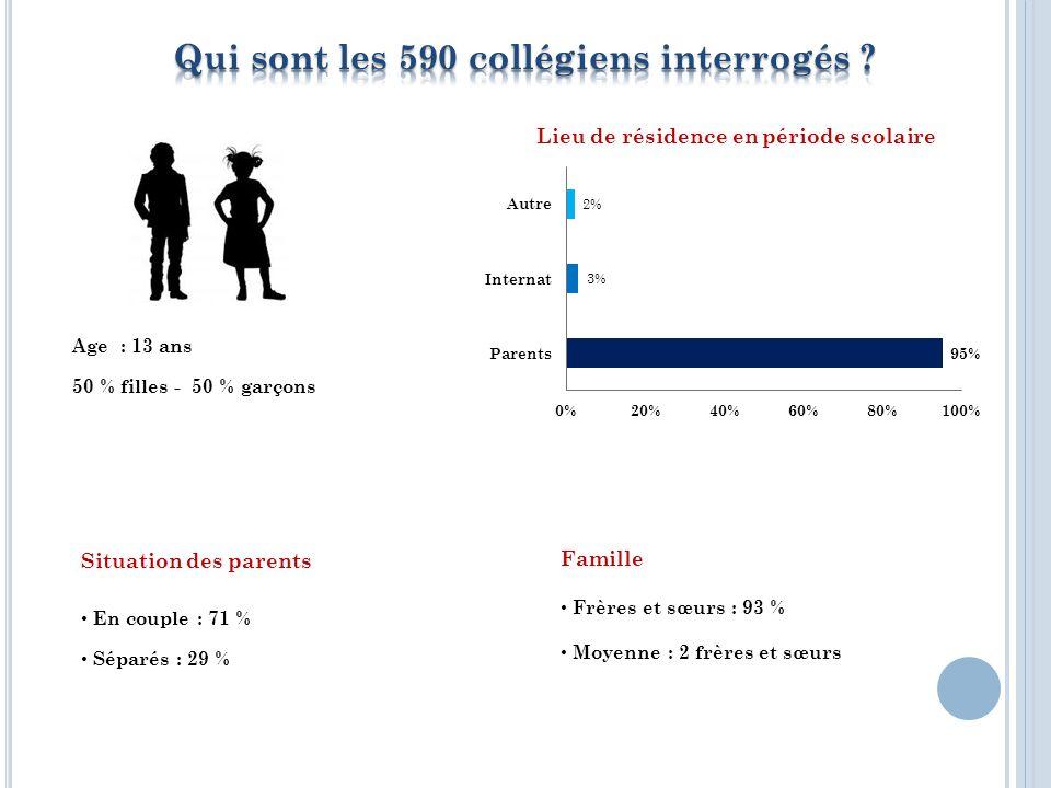 Age : 13 ans 50 % filles - 50 % garçons Situation des parents En couple : 71 % Séparés : 29 % Famille Frères et sœurs : 93 % Moyenne : 2 frères et sœurs