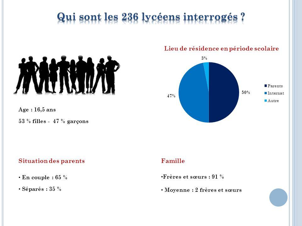 Age : 16,5 ans 53 % filles - 47 % garçons Situation des parents En couple : 65 % Séparés : 35 % Famille Frères et sœurs : 91 % Moyenne : 2 frères et sœurs