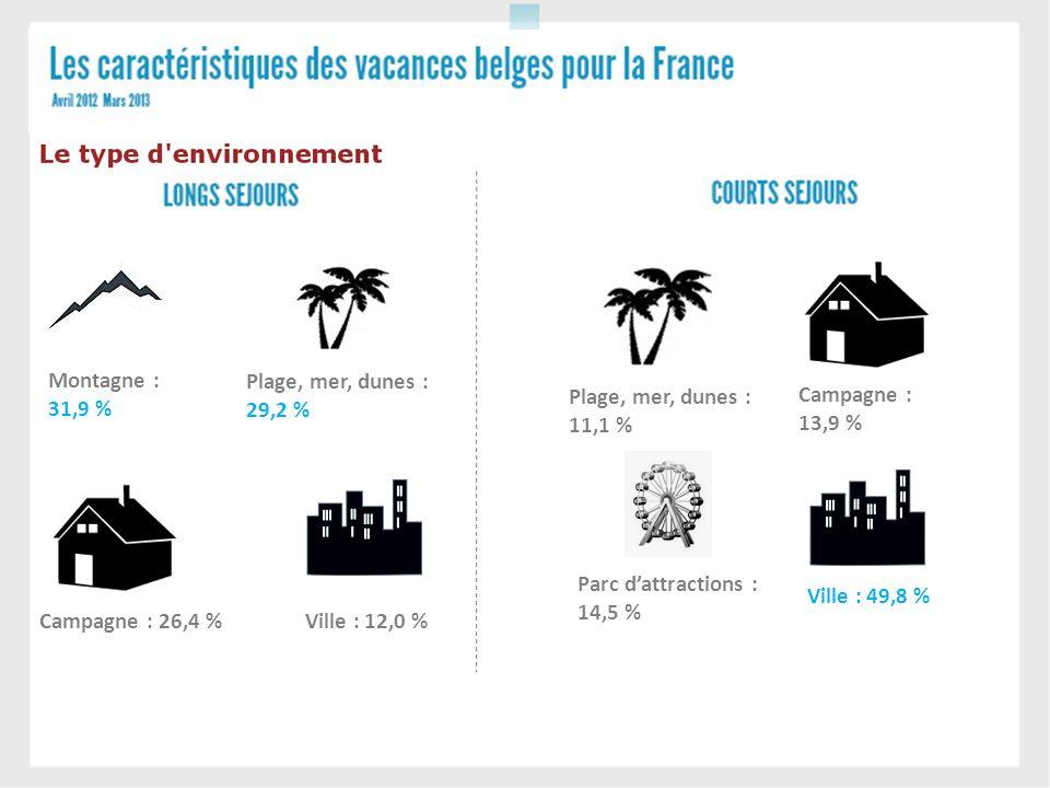 Plage, mer, dunes : 29,2 % Campagne : 26,4 %Ville : 12,0 % Montagne : 31,9 % 23,3 %28,2 % Plage, mer, dunes : 11,1 % Campagne : 13,9 % Ville : 49,8 %