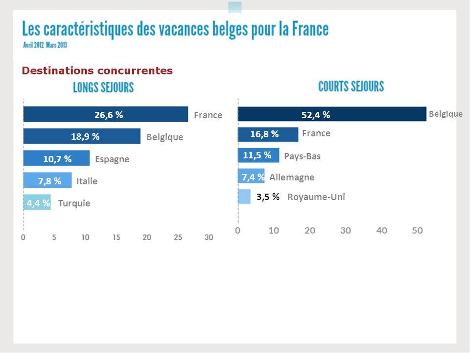 France Belgique Espagne Italie Turquie 26,6 % 18,9 % 10,7 % 7,8 % 4,4 % 52,4 % 16,8 % 11,5 % 7,4 % 3,5 % Belgique France Pays-Bas Allemagne Royaume-Un