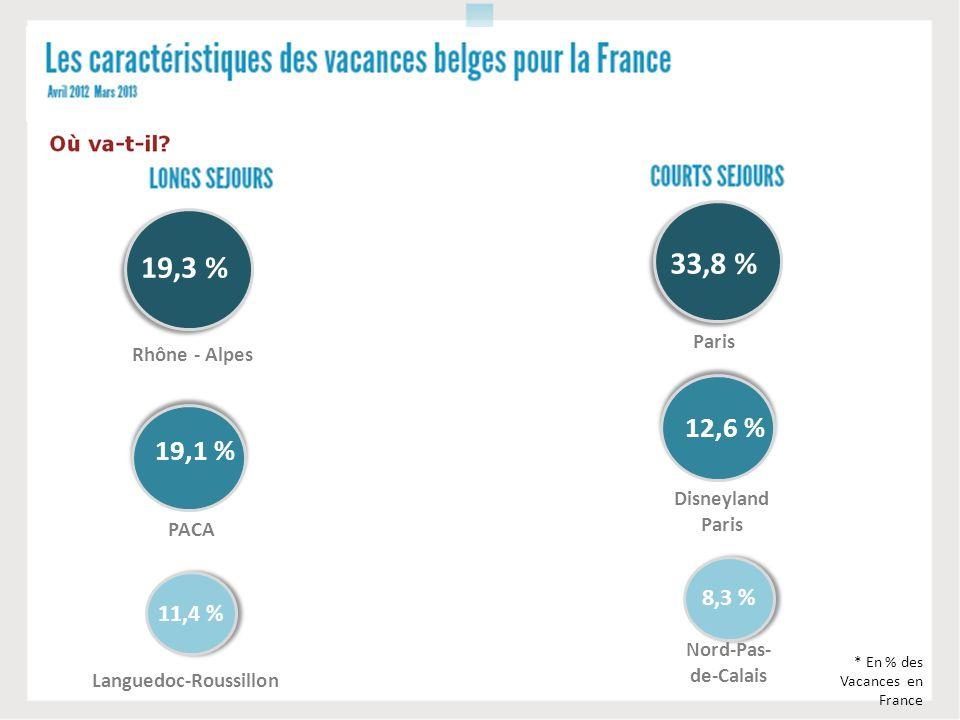 Rhône - Alpes 19,3 % PACA 19,1 % Languedoc-Roussillon 11,4 % * En % des Vacances en France Paris 33,8 % Disneyland Paris Nord-Pas- de-Calais 12,6 % 8,