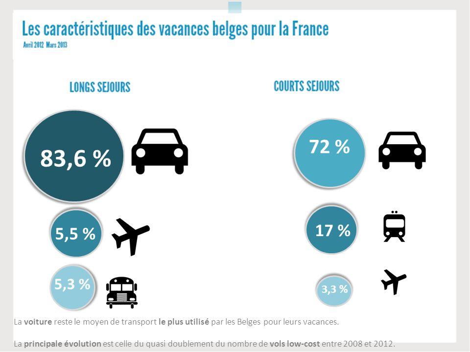 La voiture reste le moyen de transport le plus utilisé par les Belges pour leurs vacances. La principale évolution est celle du quasi doublement du no