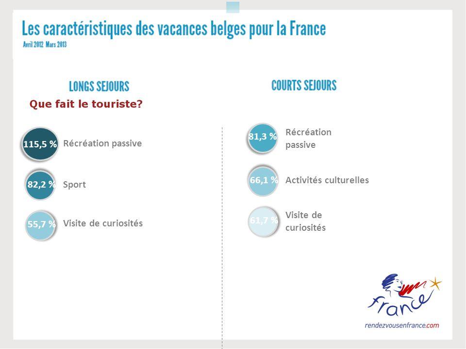 115,5 % 82,2 % Récréation passive Sport 55,7 % Visite de curiosités 81,3 % 66,1 % Récréation passive Activités culturelles 61,7 % Visite de curiosités