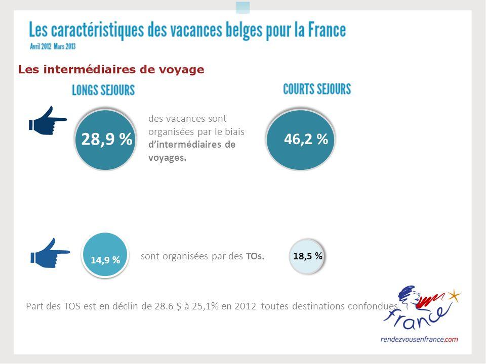 28,9 % des vacances sont organisées par le biais dintermédiaires de voyages. 14,9 % sont organisées par des TOs. Part des TOS est en déclin de 28.6 $