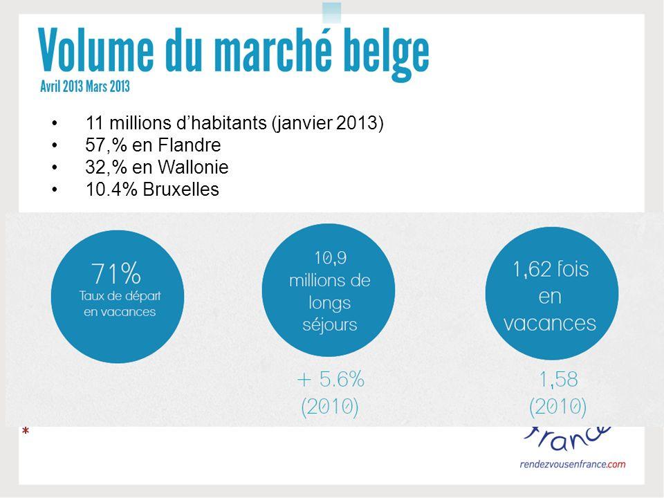 11 millions dhabitants (janvier 2013) 57,% en Flandre 32,% en Wallonie 10.4% Bruxelles