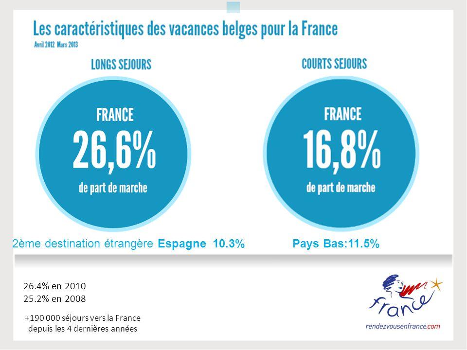+190 000 séjours vers la France depuis les 4 dernières années 26.4% en 2010 25.2% en 2008 2ème destination étrangère Espagne 10.3%Pays Bas:11.5%