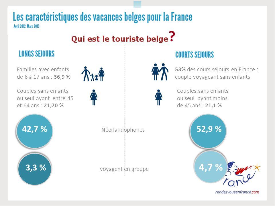 Familles avec enfants de 6 à 17 ans : 36,9 % Néerlandophones 42,7 % 3,3 % voyagent en groupe ? Couples sans enfants ou seul ayant entre 45 et 64 ans :