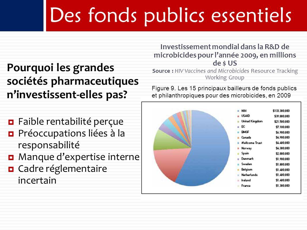 Pourquoi les grandes sociétés pharmaceutiques ninvestissent-elles pas.