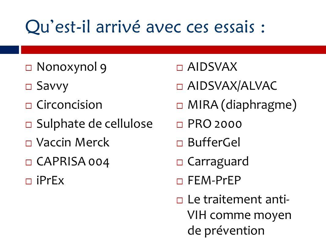 Résultats dessais antérieurs Signes defficacitéInefficacité Sûr Circoncision Vaccin anti-VPH AIDSVAX/ALVAC CAPRISA 004 iPreX Le traitement anti-VIH comme moyen de prévention Carraguard BufferGel PRO 2000 AIDSVAX MIRA (diaphragme) FEM-PrEP Tend vers le préjudiciable Nonoxynol-9 Savvy Sulphate cellulose Vaccin Merck