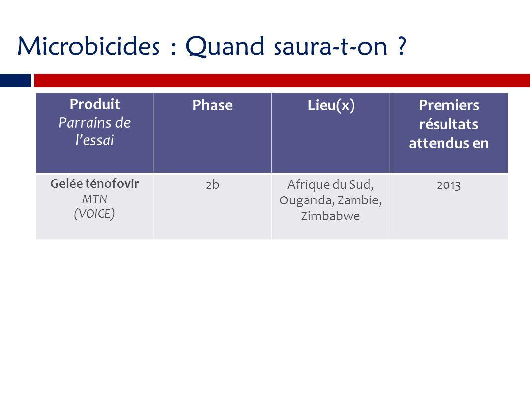 Produit Parrains de lessai PhaseLieu(x)Premiers résultats attendus en Gelée ténofovir MTN (VOICE) 2bAfrique du Sud, Ouganda, Zambie, Zimbabwe 2013 Microbicides : Quand saura-t-on ?