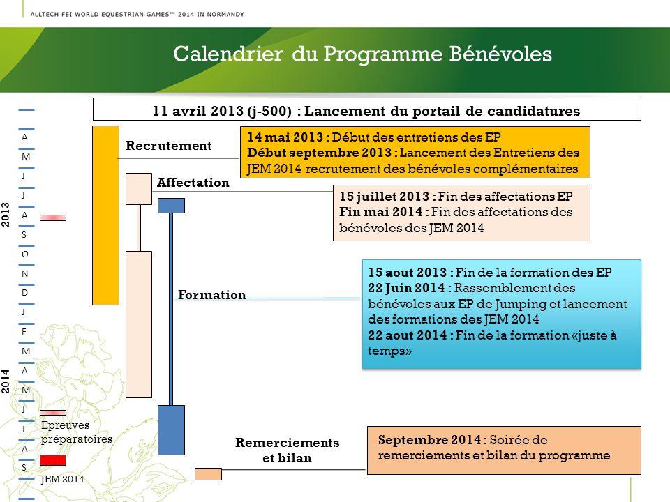 14 mai 2013 : Début des entretiens des EP Début septembre 2013 : Lancement des Entretiens des JEM 2014 recrutement des bénévoles complémentaires 15 ju