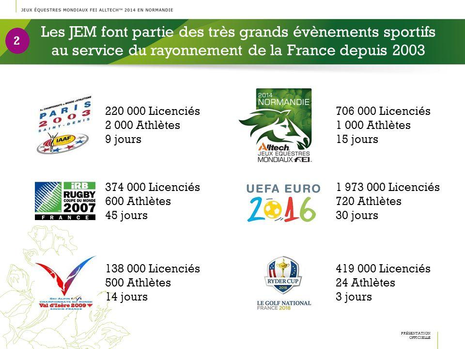 Les JEM font partie des très grands évènements sportifs au service du rayonnement de la France depuis 2003 220 000 Licenciés 2 000 Athlètes 9 jours 2
