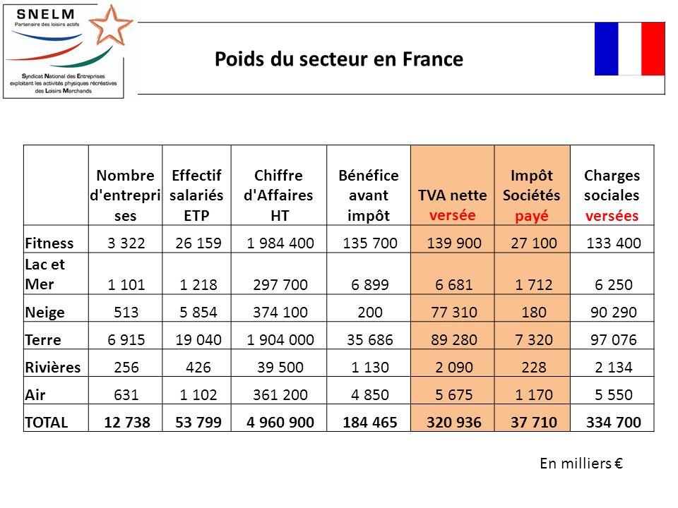 Poids du secteur en France Nombre d'entrepri ses Effectif salariés ETP Chiffre d'Affaires HT Bénéfice avant impôt TVA nette versée Impôt Sociétés payé