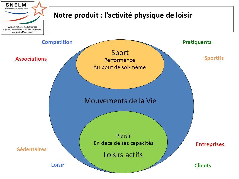 Notre produit : lactivité physique de loisir Mouvements de la Vie Sport Loisirs actifs Performance Au bout de soi-même Plaisir En deca de ses capacité