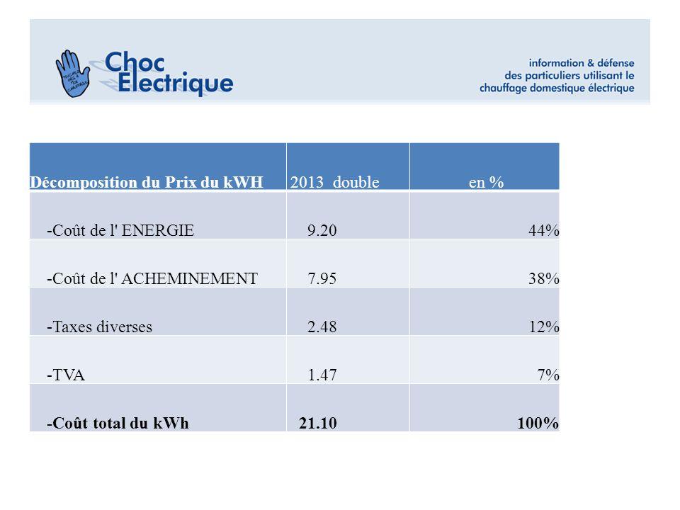 Décomposition du Prix du kWH 2013 double en % -Coût de l' ENERGIE 9.2044% -Coût de l' ACHEMINEMENT 7.9538% -Taxes diverses 2.4812% -TVA 1.477% -Coût t