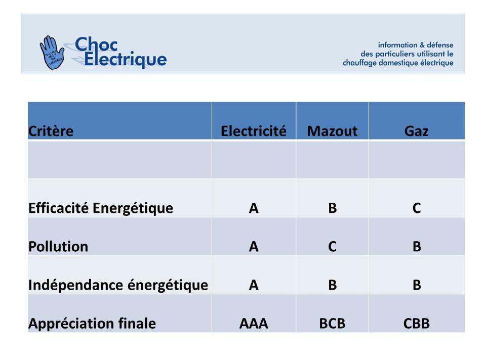 CritèreElectricitéMazoutGaz Efficacité EnergétiqueABC PollutionACB Indépendance énergétiqueABB Appréciation finaleAAABCBCBB