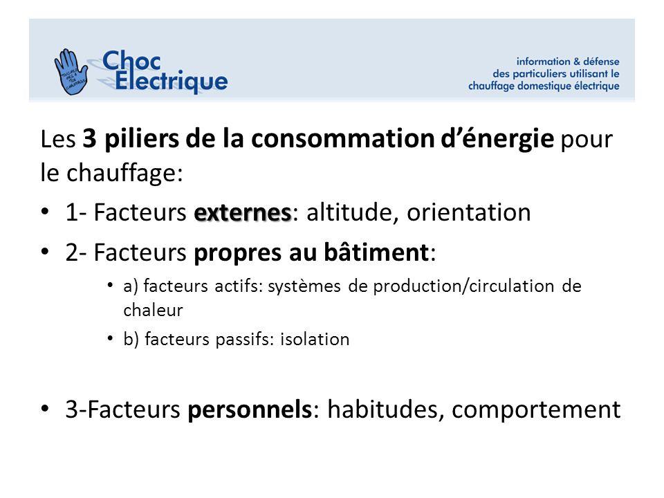 Les 3 piliers de la consommation dénergie pour le chauffage: externes 1- Facteurs externes: altitude, orientation 2- Facteurs propres au bâtiment: a)