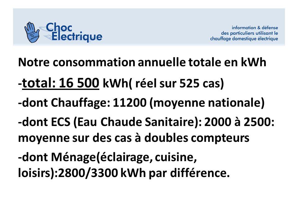 Notre consommation annuelle totale en kWh - total: 16 500 kWh( réel sur 525 cas) -dont Chauffage: 11200 (moyenne nationale) -dont ECS (Eau Chaude Sani