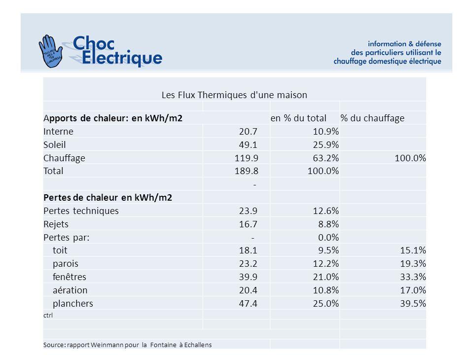 Les Flux Thermiques d'une maison Apports de chaleur: en kWh/m2en % du total% du chauffage Interne 20.710.9% Soleil 49.125.9% Chauffage 119.963.2%100.0