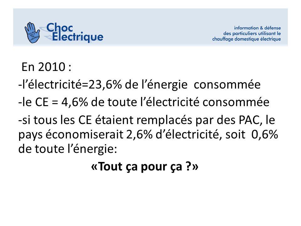 En 2010 : -lélectricité=23,6% de lénergie consommée -le CE = 4,6% de toute lélectricité consommée -si tous les CE étaient remplacés par des PAC, le pa