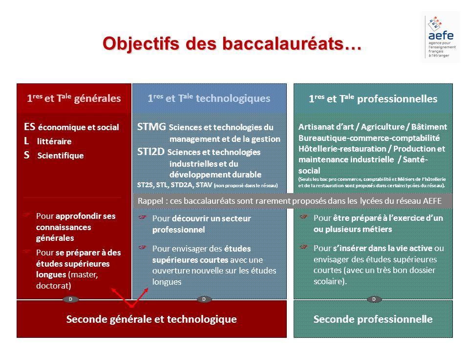 Seconde générale et technologiqueSeconde professionnelle D D 1 res et T ale générales ES économique et social L littéraire S Scientifique Pour se prép
