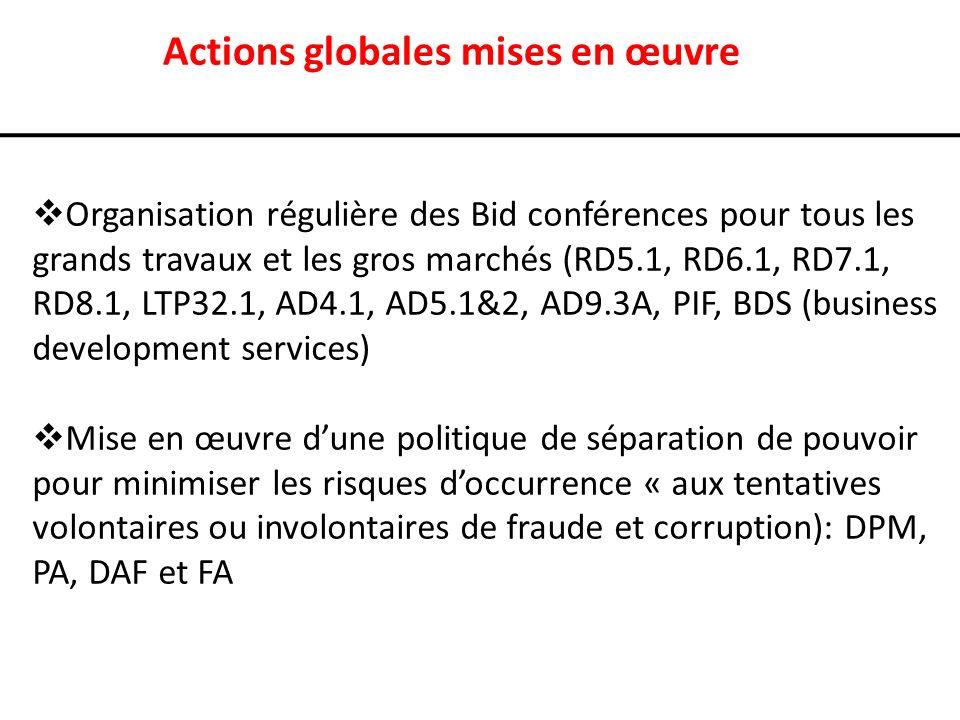 Actions globales mises en œuvre Organisation régulière des Bid conférences pour tous les grands travaux et les gros marchés (RD5.1, RD6.1, RD7.1, RD8.1, LTP32.1, AD4.1, AD5.1&2, AD9.3A, PIF, BDS (business development services) Mise en œuvre dune politique de séparation de pouvoir pour minimiser les risques doccurrence « aux tentatives volontaires ou involontaires de fraude et corruption): DPM, PA, DAF et FA