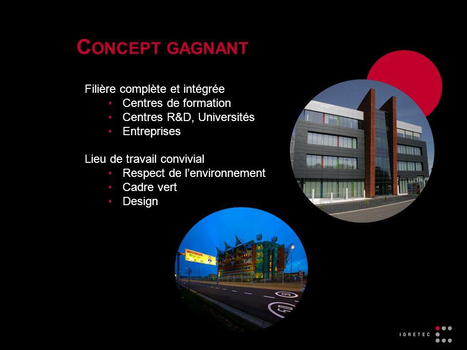 C ONCEPT GAGNANT Filière complète et intégrée Centres de formation Centres R&D, Universités Entreprises Lieu de travail convivial Respect de lenvironnement Cadre vert Design