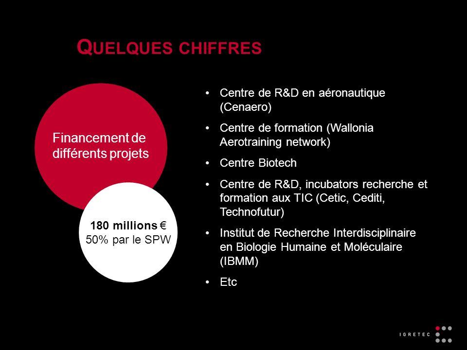 Centre de R&D en aéronautique (Cenaero) Centre de formation (Wallonia Aerotraining network) Centre Biotech Centre de R&D, incubators recherche et formation aux TIC (Cetic, Cediti, Technofutur) Institut de Recherche Interdisciplinaire en Biologie Humaine et Moléculaire (IBMM) Etc Q UELQUES CHIFFRES Financement de différents projets 180 millions 50% par le SPW