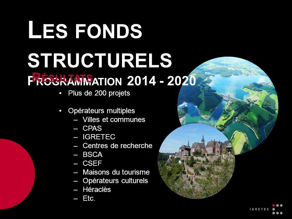 L ES FONDS STRUCTURELS P ROGRAMMATION 2014 - 2020 R ÉSULTATS Plus de 200 projets Opérateurs multiples –Villes et communes –CPAS –IGRETEC –Centres de recherche –BSCA –CSEF –Maisons du tourisme –Opérateurs culturels –Héraclès –Etc.
