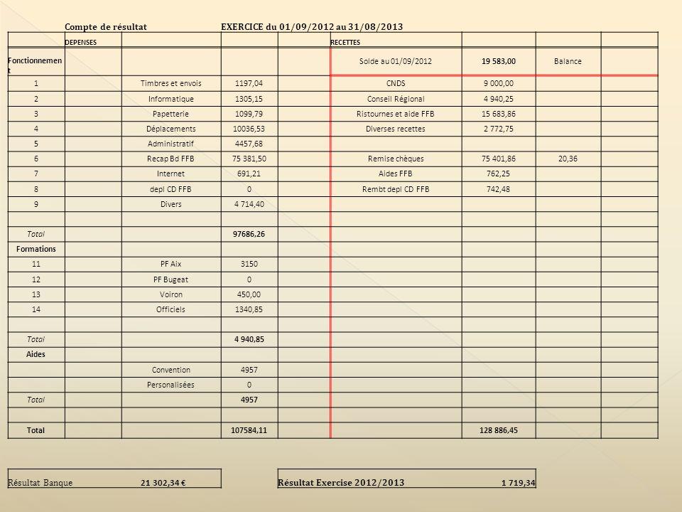 Compte de résultatEXERCICE du 01/09/2012 au 31/08/2013 DEPENSES RECETTES Fonctionnemen t Solde au 01/09/201219 583,00Balance 1 Timbres et envois1197,04 CNDS9 000,00 2 Informatique1305,15 Conseil Régional4 940,25 3 Papetterie1099,79 Ristournes et aide FFB15 683,86 4 Déplacements10036,53 Diverses recettes2 772,75 5 Administratif4457,68 6 Recap Bd FFB75 381,50 Remise chèques75 401,8620,36 7 Internet691,21 Aides FFB762,25 8 depl CD FFB0 Rembt depl CD FFB742,48 9 Divers4 714,40 Total 97686,26 Formations 11 PF Aix3150 12 PF Bugeat0 13 Voiron450,00 14 Officiels1340,85 Total 4 940,85 Aides Convention4957 Personalisées0 Total 4957 Total 107584,11 128 886,45 Résultat Banque 21 302,34 Résultat Exercise 2012/2013 1 719,34