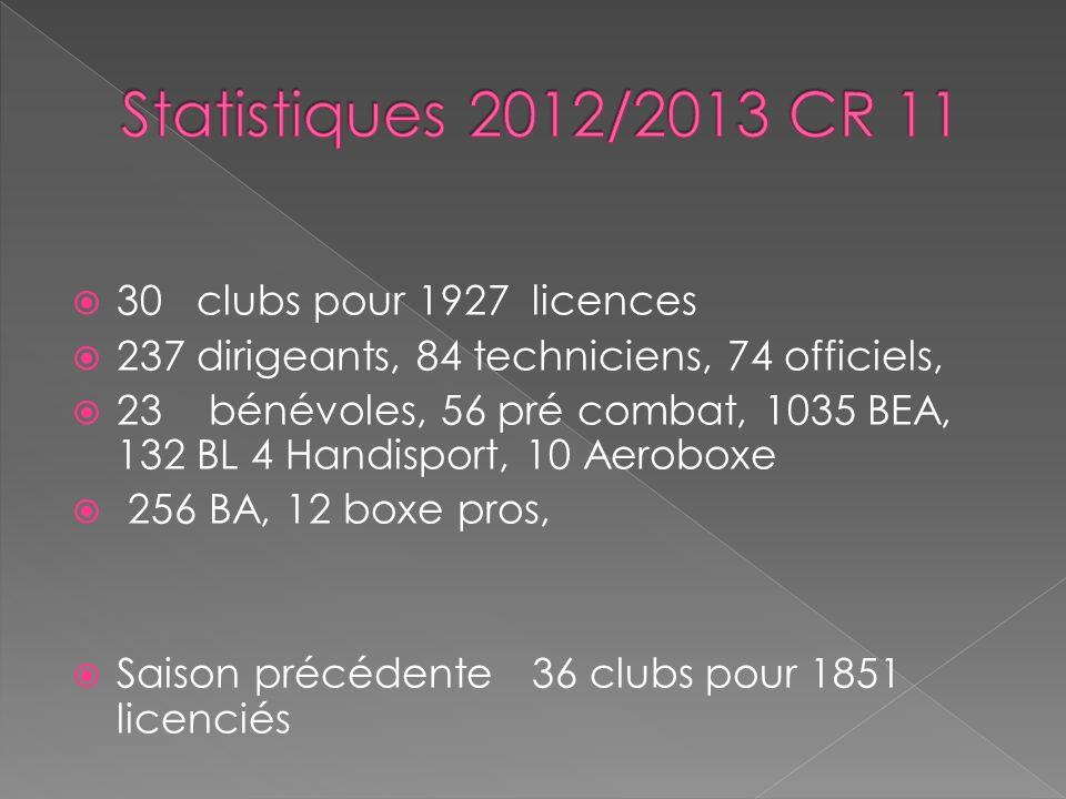 30 clubs pour 1927 licences 237 dirigeants, 84 techniciens, 74 officiels, 23 bénévoles, 56 pré combat, 1035 BEA, 132 BL 4 Handisport, 10 Aeroboxe 256 BA, 12 boxe pros, Saison précédente 36 clubs pour 1851 licenciés