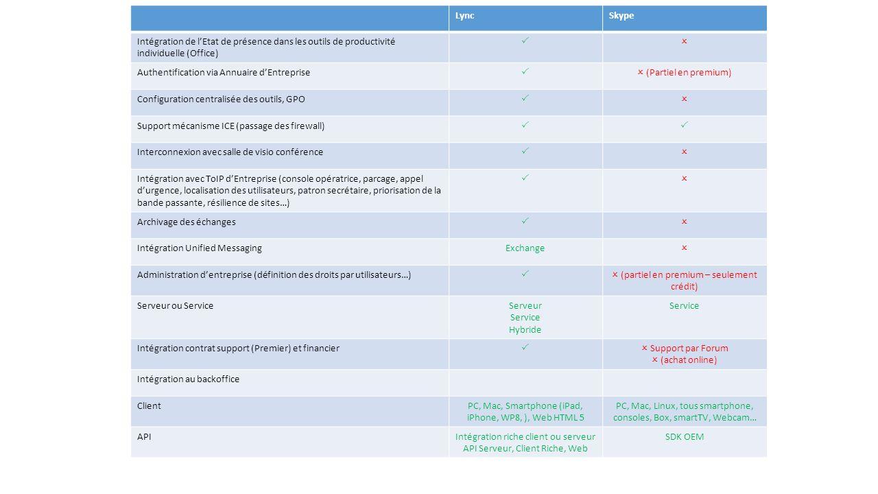 LyncSkype Intégration de lEtat de présence dans les outils de productivité individuelle (Office) Authentification via Annuaire dEntreprise (Partiel en
