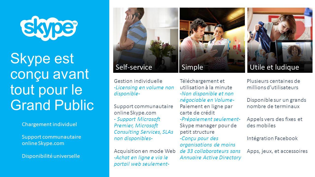 300 m Utilisateurs connectés ~50 % des appels intègrent de la vidéo 554 milliards de minutes vidéo et audio par an (avec des pics à 2 milliards / jour) F OURNIR À DES MILLIARDS D UTILISATEURS DES MOYENS DE COMMUNICATION POUR LEURS ÉCHANGES QUOTIDIENS 33 % Des appels internationaux (appels PSTN et Skype-à-Skype) sont des minutes Skype-à-Skype 45 m Utilisateurs Simultanés en pic