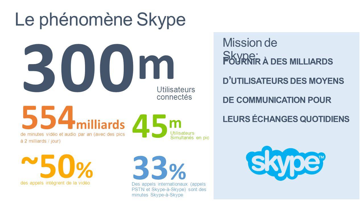 300 m Utilisateurs connectés ~50 % des appels intègrent de la vidéo 554 milliards de minutes vidéo et audio par an (avec des pics à 2 milliards / jour
