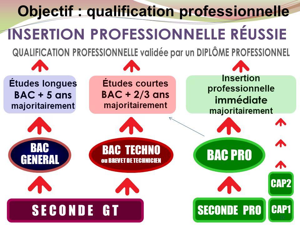 S E C O N D E G T SECONDE PRO CAP1 BAC GENERAL BAC GENERAL BAC TECHNO ou BREVET DE TECHNICIEN BAC TECHNO ou BREVET DE TECHNICIEN BAC PRO CAP2 Études longues BAC + 5 ans majoritairement Études courtes BAC + 2/3 ans majoritairement Insertion professionnelle immédiate majoritairement 10 Objectif : qualification professionnelle