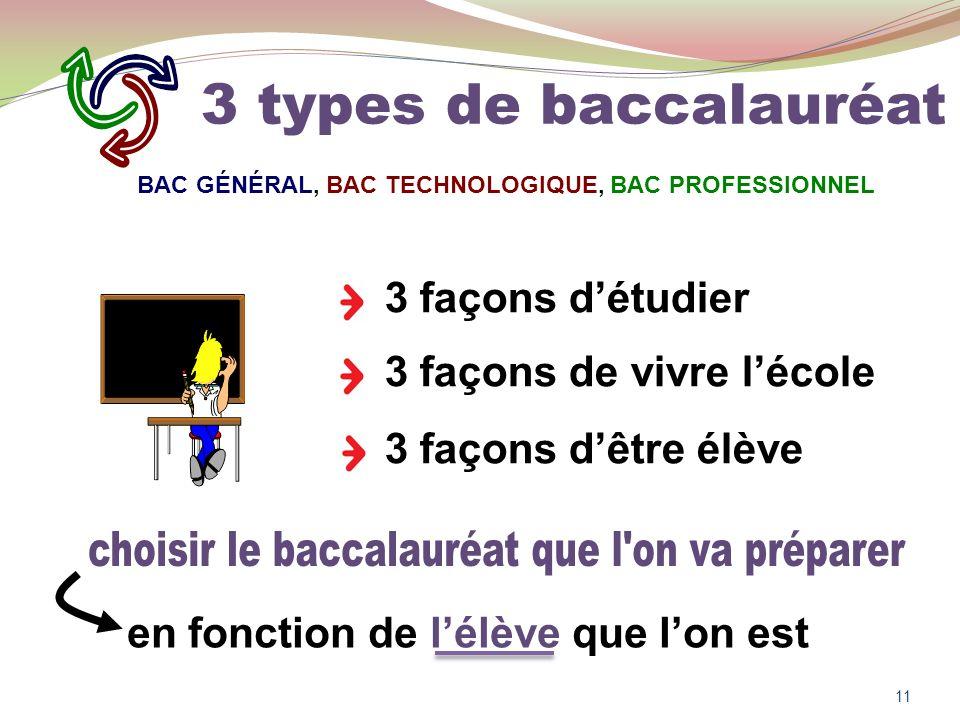 3 façons détudier 3 façons de vivre lécole 3 façons dêtre élève en fonction de lélève que lon est 11 BAC GÉNÉRAL, BAC TECHNOLOGIQUE, BAC PROFESSIONNEL