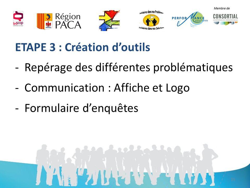 ETAPE 3 : Création doutils -Repérage des différentes problématiques -Communication : Affiche et Logo -Formulaire denquêtes 15