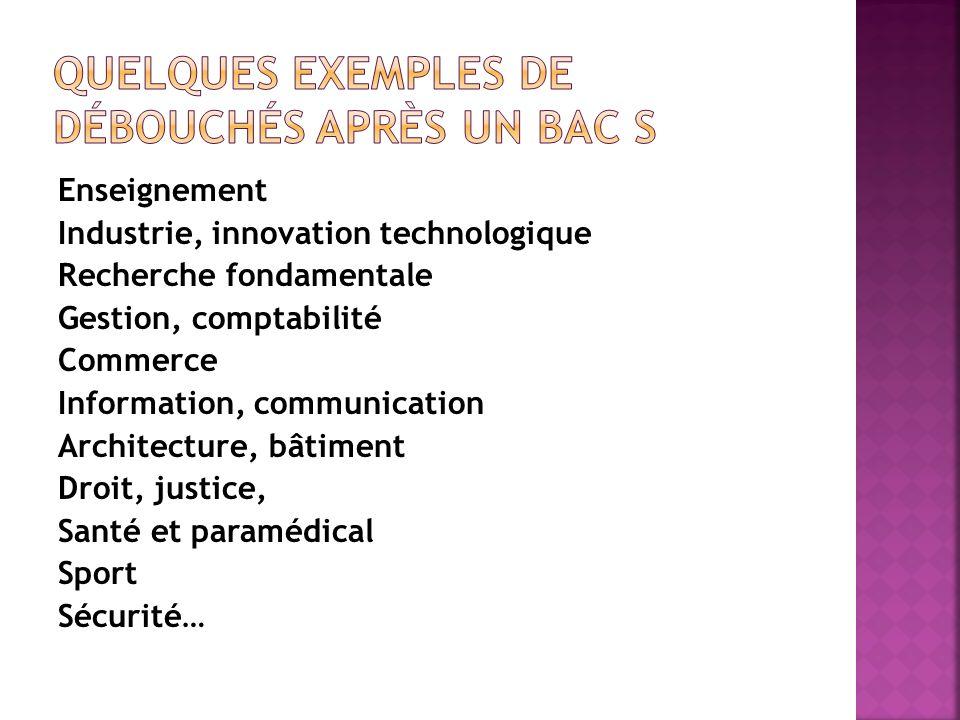 Enseignement Industrie, innovation technologique Recherche fondamentale Gestion, comptabilité Commerce Information, communication Architecture, bâtime