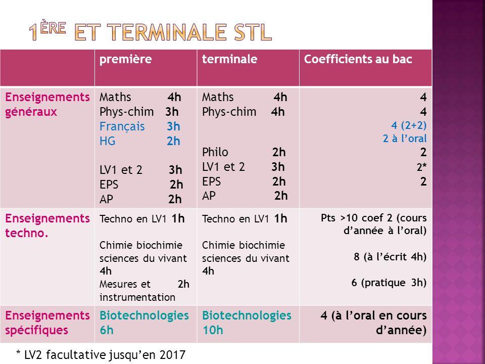 premièreterminaleCoefficients au bac Enseignements généraux Maths 4h Phys-chim 3h Français 3h HG 2h LV1 et 2 3h EPS 2h AP 2h Maths 4h Phys-chim 4h Phi