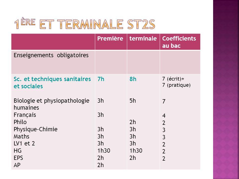 PremièreterminaleCoefficients au bac Enseignements obligatoires Sc. et techniques sanitaires et sociales Biologie et physiopathologie humaines Françai